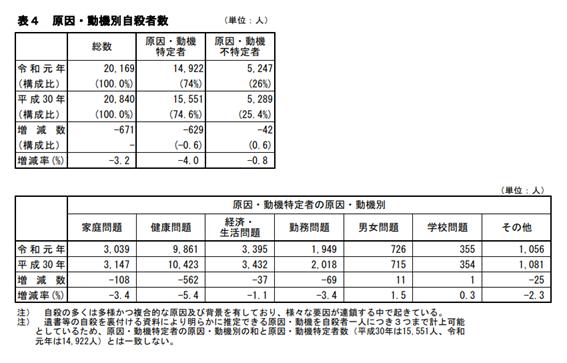 警視庁の生活安全の確保に関する統計の中の、原因や動機別自殺者数の表