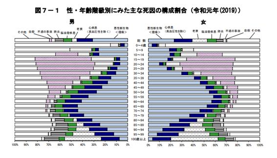 厚労省の人口動態統計の性・年齢階級別にみた主な死因の構成割合のグラフ