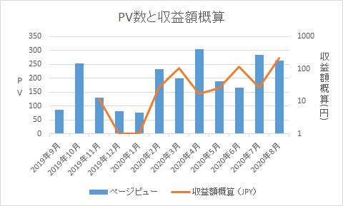 雑記ブログでのGoogleアドセンスのPV数や収益概算のグラフ