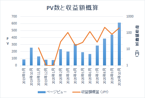 GoogleアドセンスでのPV数と収益額の概算